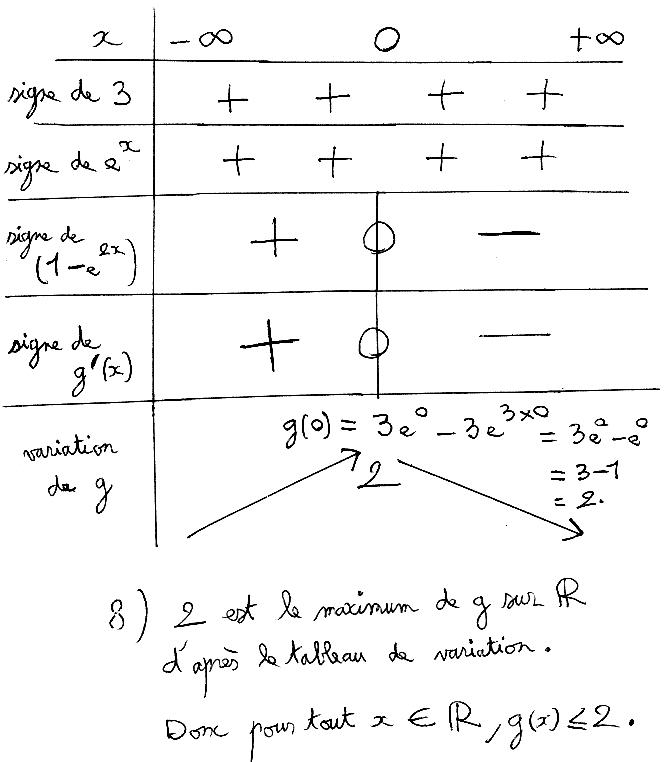 Exponentielle, fonction, dérivée, factorisation première